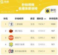 """""""橘子娱乐""""上榜新浪微博垂直V影响力9月榜 居于第一位"""
