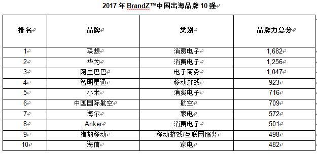 2017年中国出海品牌